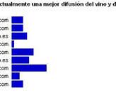 Nos Gusta el Vino, 2º Premio a la Mejor Divulgación del Vino 2.0